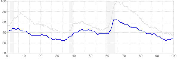 Iowa monthly unemployment rate chart from 1990 to January 2020